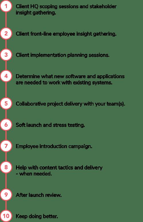 implementation proccess-01